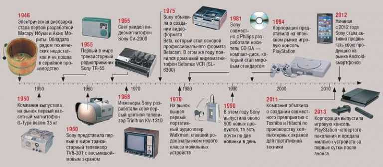 a history of sony corporation Learn more about our company history here | our history build something greater join other next-generation thinkers of intel corporation or its.