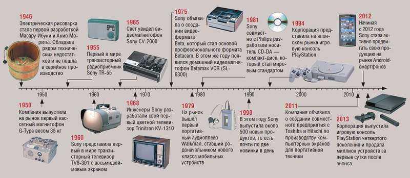 Наиболее значимые продукты Sony