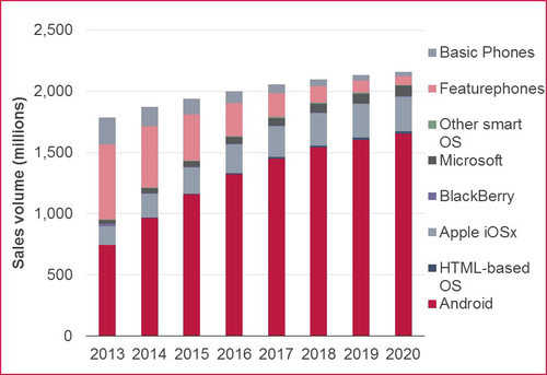 В 2020 году смартфоны ниже $100 будут продаваться лучше