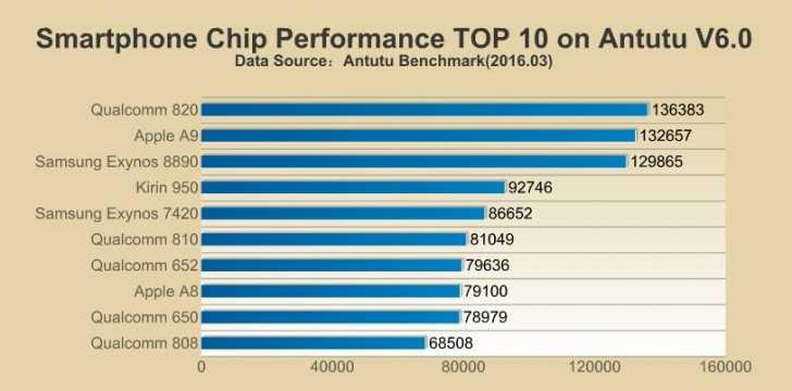 AnTuTu опубликовал мартовские рейтинги процессоров