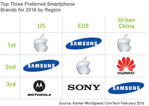 Смартфоны Apple остаются в США самыми популярными