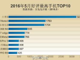 Самые популярные смартфоны в Китае