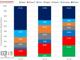 По итогам июня самым продаваемым смартфоном в Китае стал Oppo R9