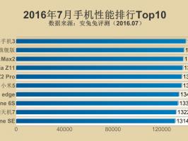 В AnTuTu объявили о самых мощных смартфонах на июль 2016