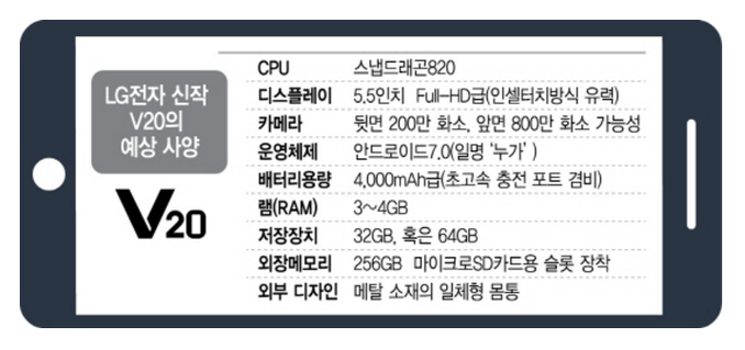 Первая утечка характеристик LG V20