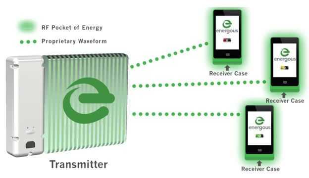 Apple и Energous работают над беспроводной зарядкой, работающей на расстоянии