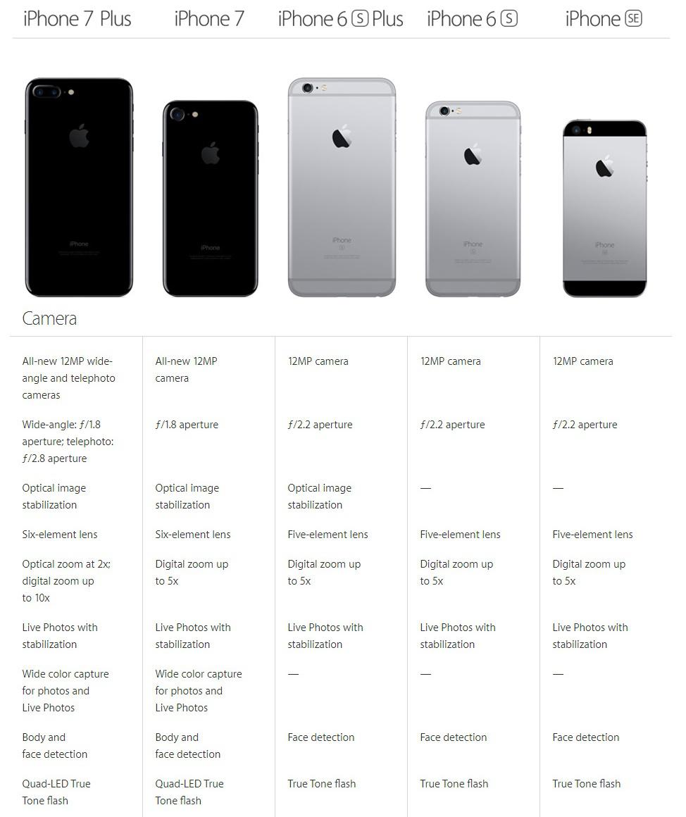 Айфон 7 с двумя камерами