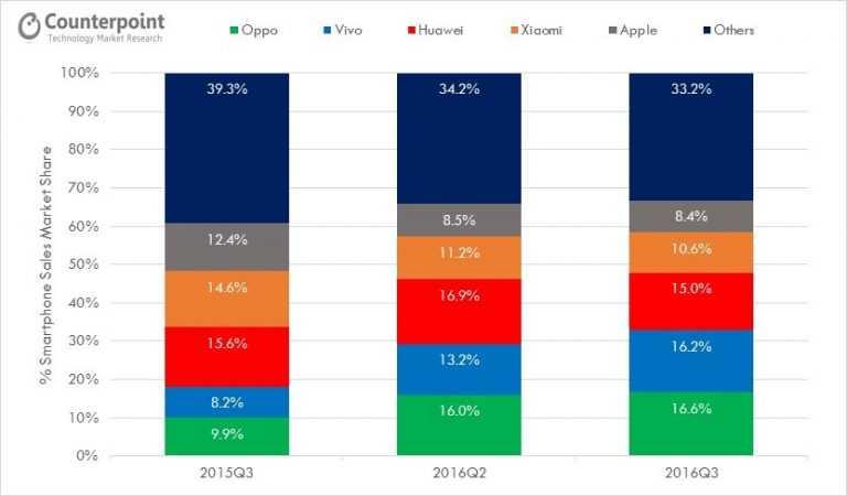 Лидеры рынка смартфонов в Китае (3-ий квартал 2016 года)