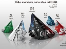 Huawei, OPPO и Vivo впервые совместно превзошли долю Samsung на мировом рынке смартфонов