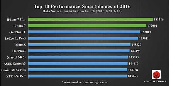 Самые производительные смартфоны в 2016 году по версии AnTuTu