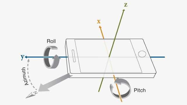 Что такое гироскоп в смартфоне и как он работает