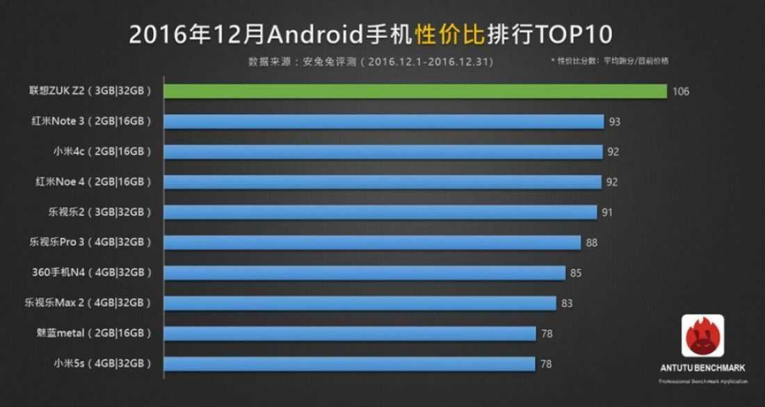 Топ-10 самых лучших смартфонов декабря по версии AnTuTu