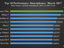 Топ 10 самых производительных смартфонов марта по версии Antutu