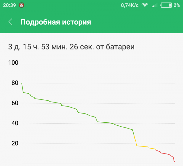 автономность Redmi Note 4X