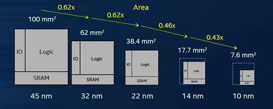 Сравнение размеров чипсетов (10 nm)