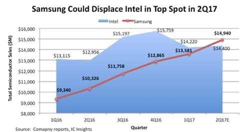 Впервый раз за24 года Intel может уступить лидерство наполупроводниковом рынке