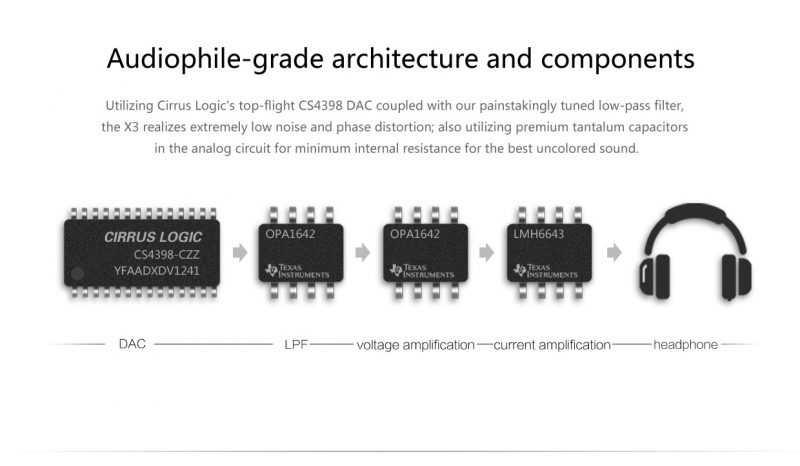 Аудиотракт устройства с поддержкой FLAC: звук проходит через аппаратный декодер и цепочку усилителей