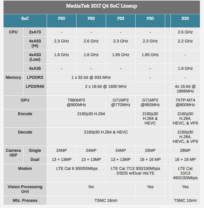 MediaTek анонсировала мобильные процессоры Helio P23 иHelio P30