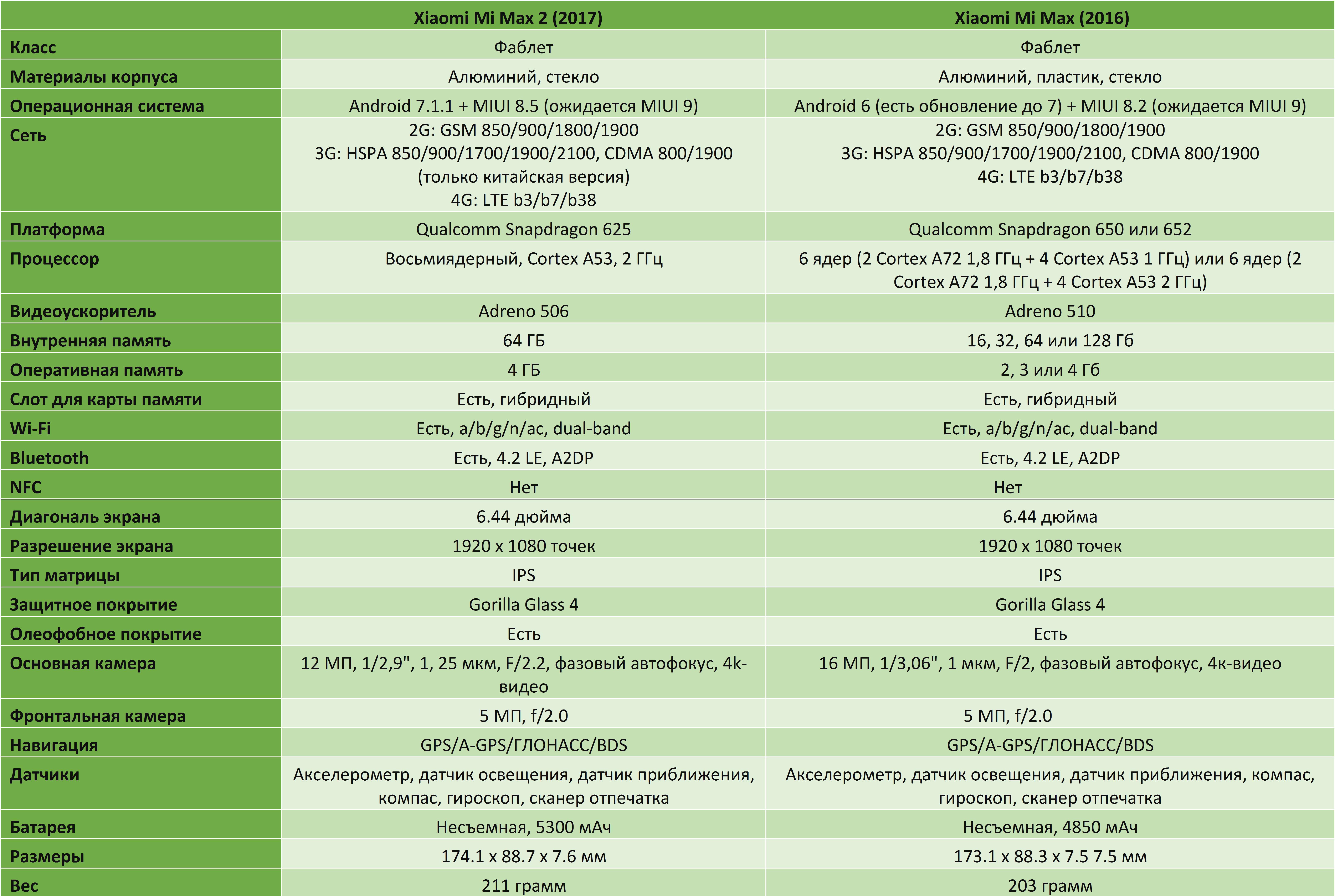 Сравнение Xiaomi Mi Max и Mi Max 2