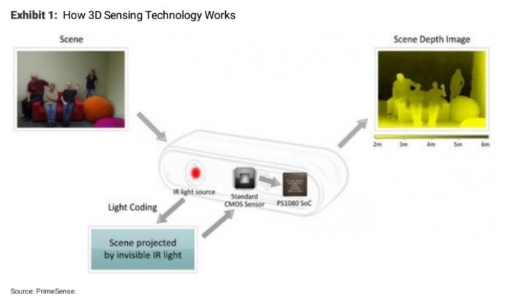 iPhone 8 оснастят 3D технологией: акции поставщика Face ID выросли в два раза