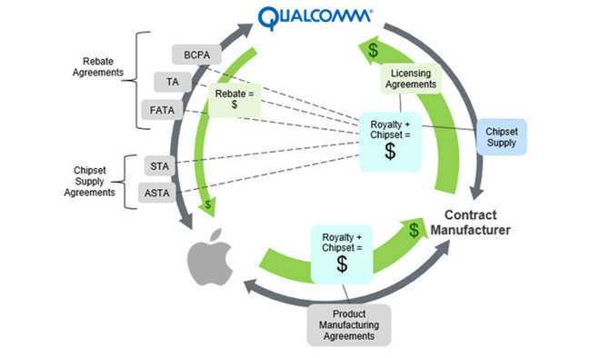 Суд дважды отклонил требования Qualcomm в патентных сражениях с Apple