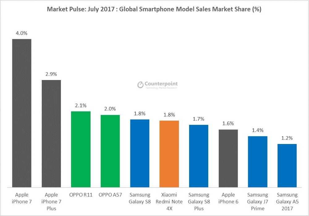 af04c025cfc6 ... самых популярных смартфонов в мире продуктов Huawei не оказалось. Зато  в подборку попали интересные девайсы от других брендов, продающиеся  тиражами в ...