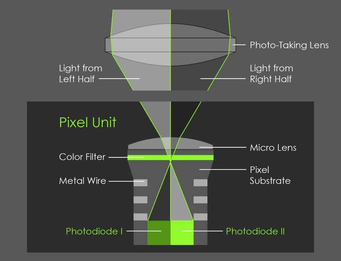 Особенности работы камеры Google Pixel 2 / XL в портретных