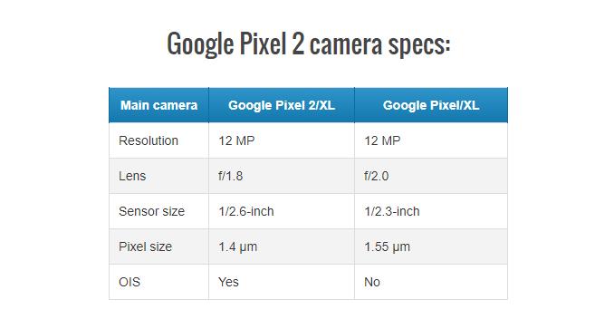 Особенности работы модуля камеры для портретных фотографий Google Pixel 2 / XL