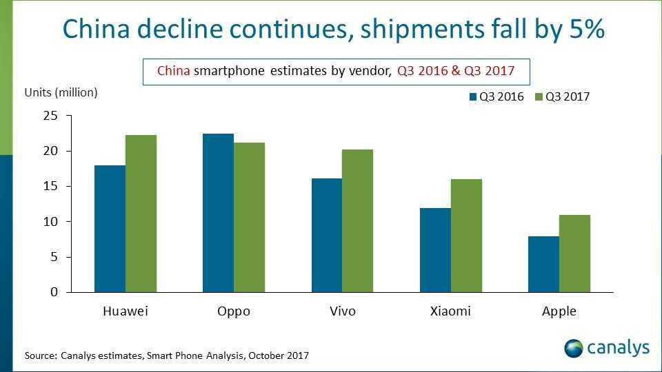 Продажи Apple в Китае возросли на 40%