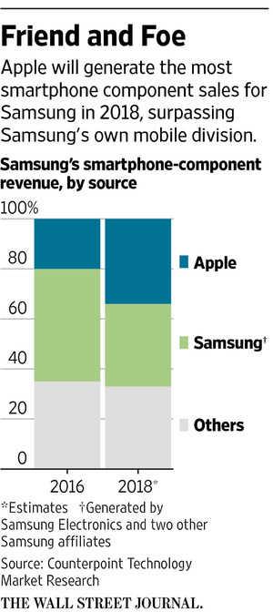 Samsung опережает Apple по показателям прибыли в этом году